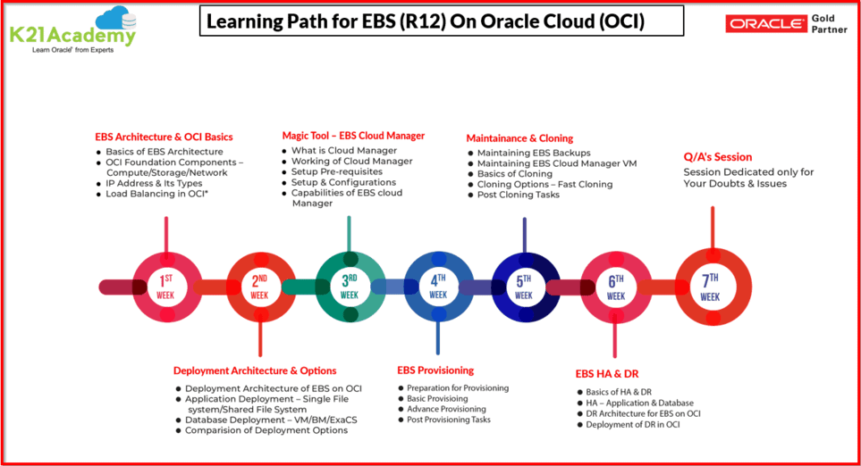 Learning Path EBS on OCI