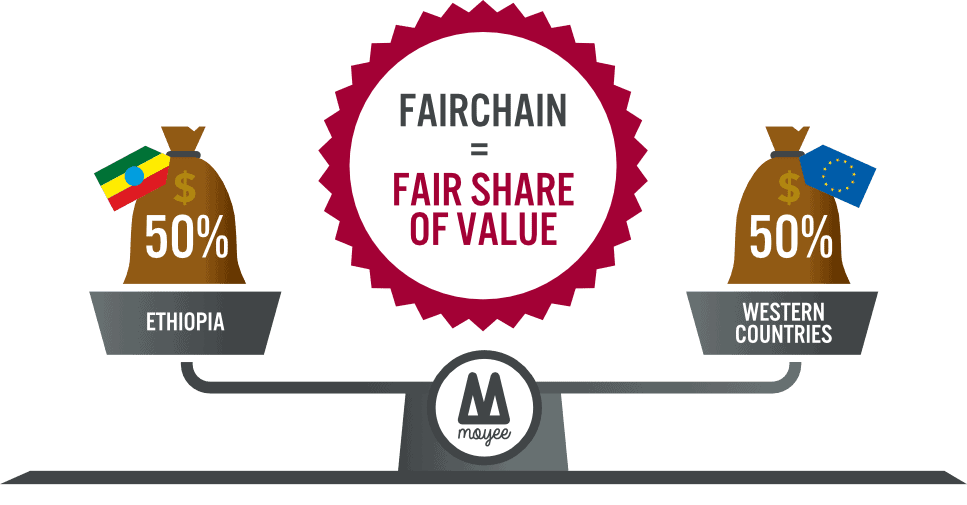 Moyee Coffee FairChain Vision