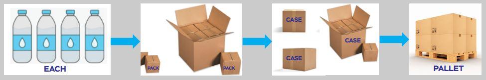 Walmart packaging each pack case pallet