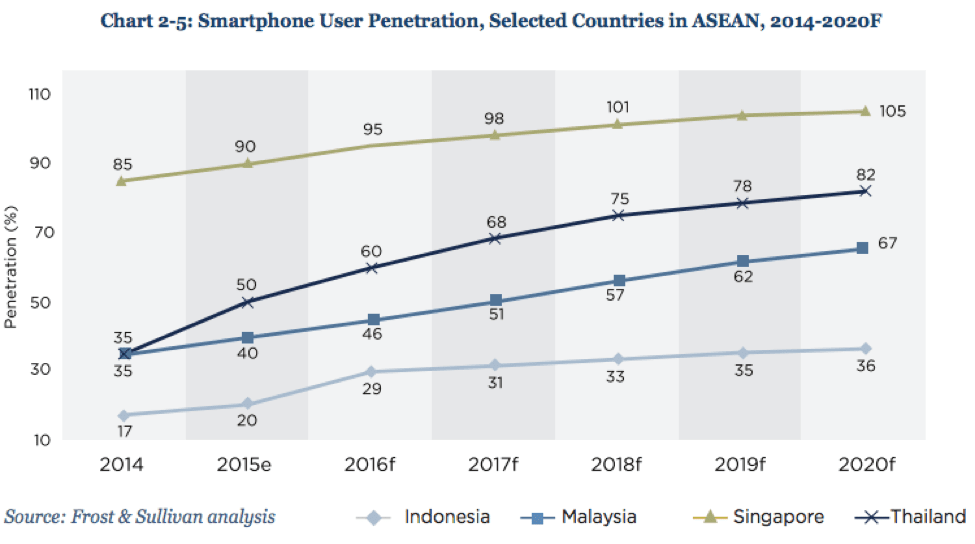 chatbot revolution in Southeast Asia