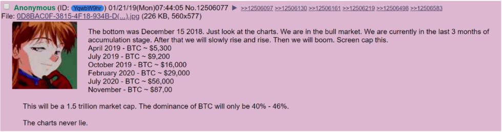 4Chan Bitcoin Price Prediction