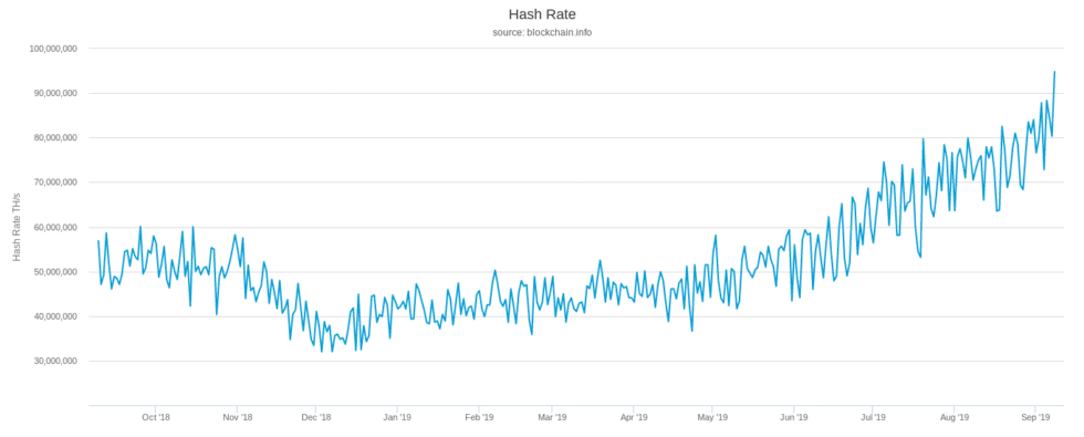 Bitcoin Hash Rate Nearing 100,000,000 TH/s In Historic First