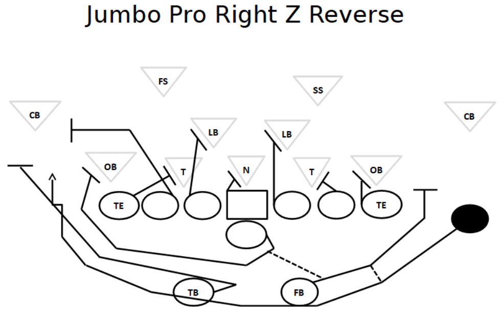 pro set offense plays