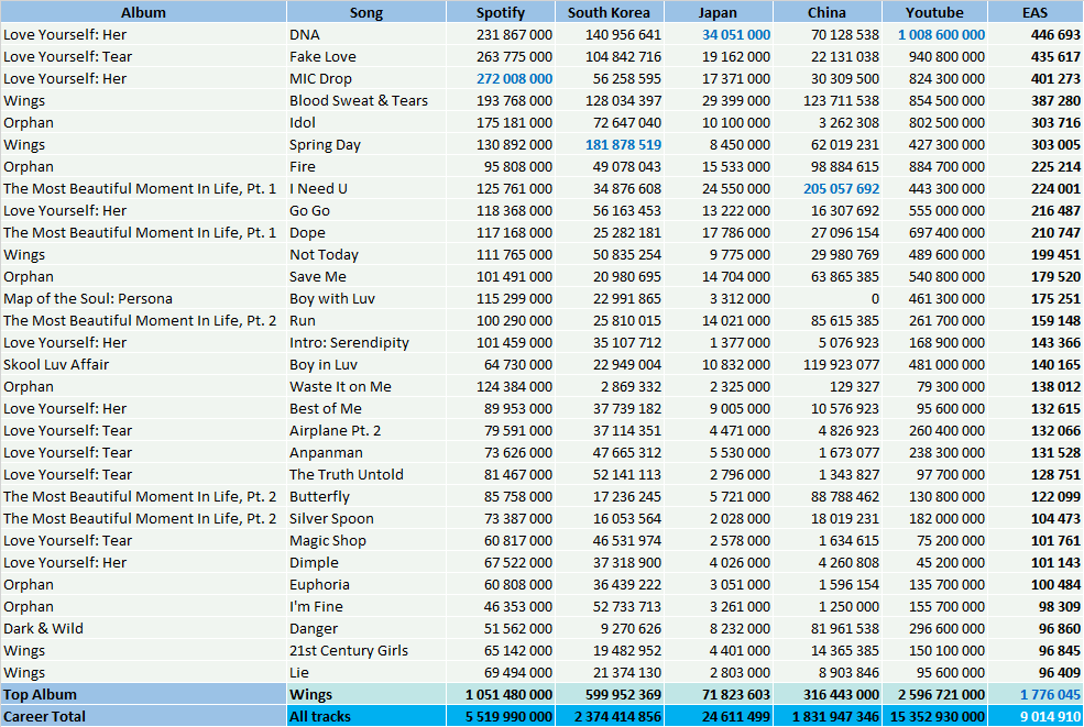 BTS albums and songs sales - ChartMasters