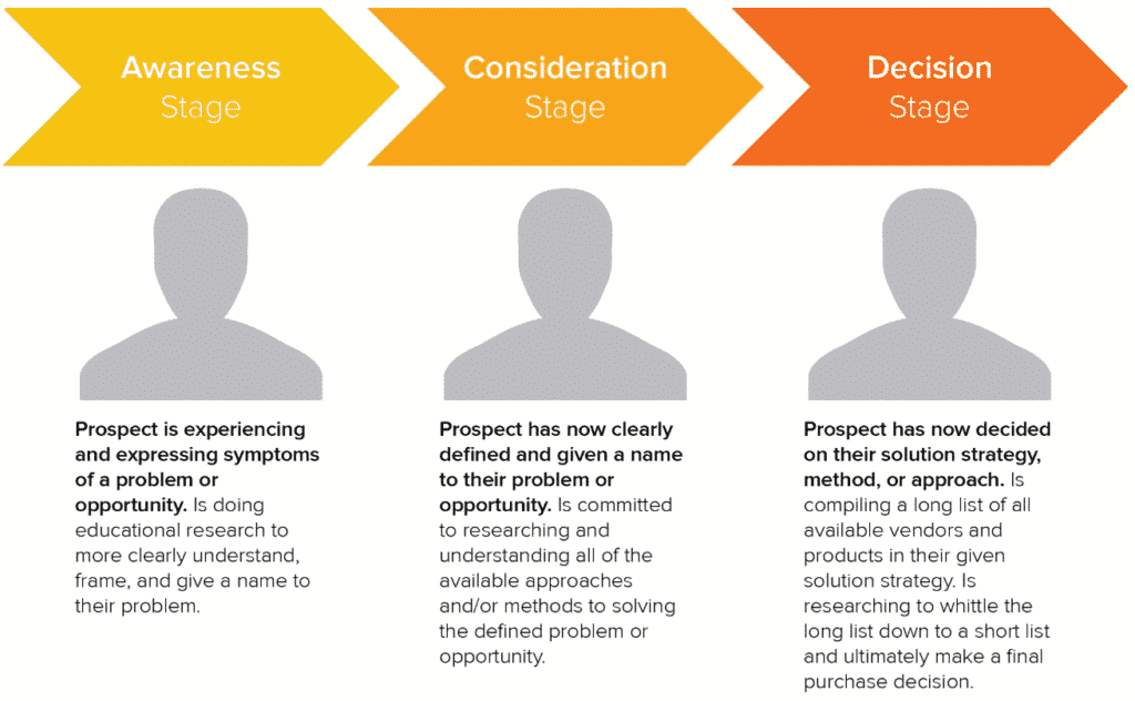 Audience Segmentation With the Buyer's Journey