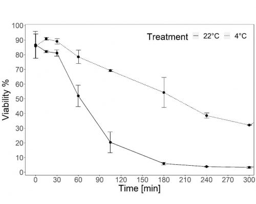 A graph showing wheat pollen viability decreasing over time after extraction