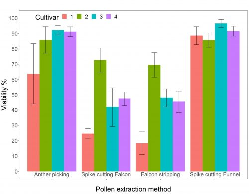 A bar plot showing a comparison of four different pollen extraction methods