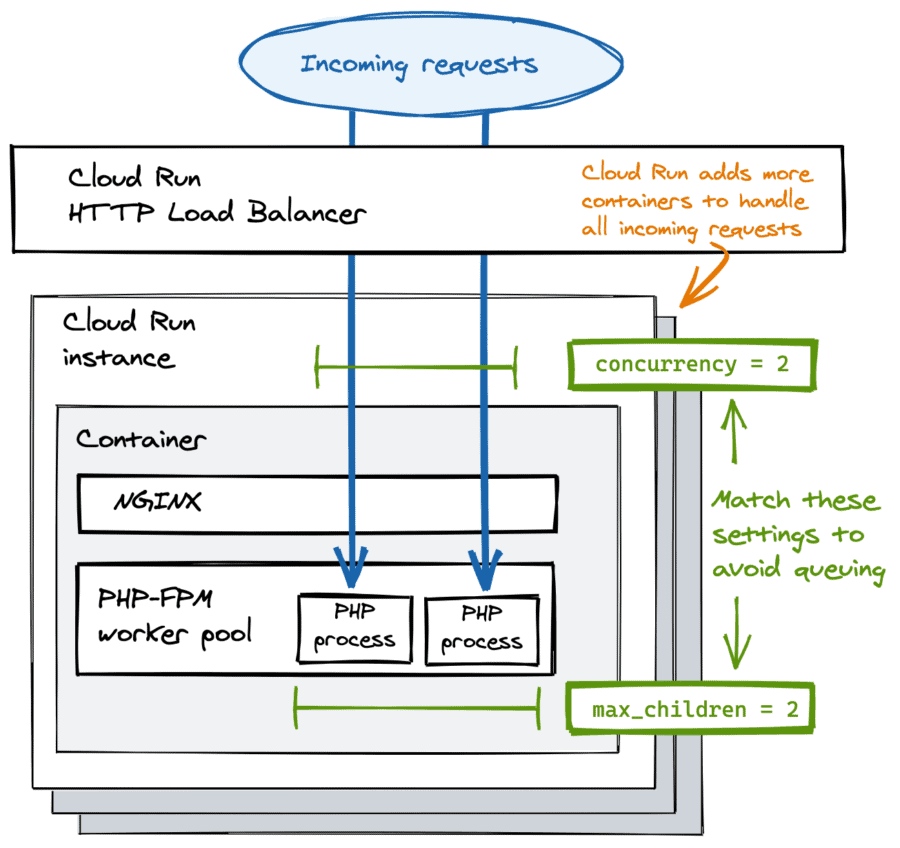 Cloud Run concurrent requests with Nginx and php-fpm