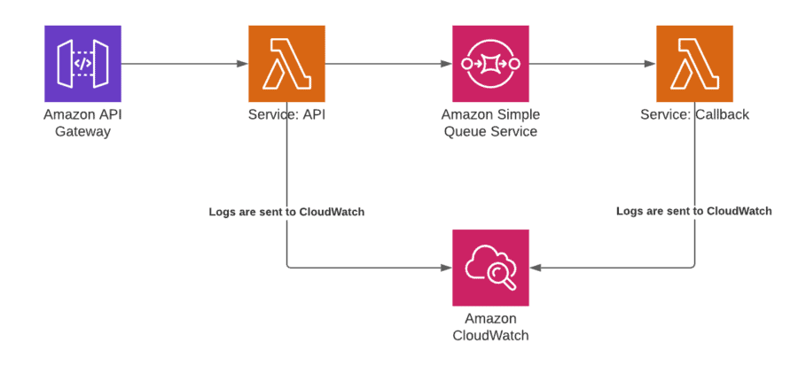 Architecture of the Sample Application