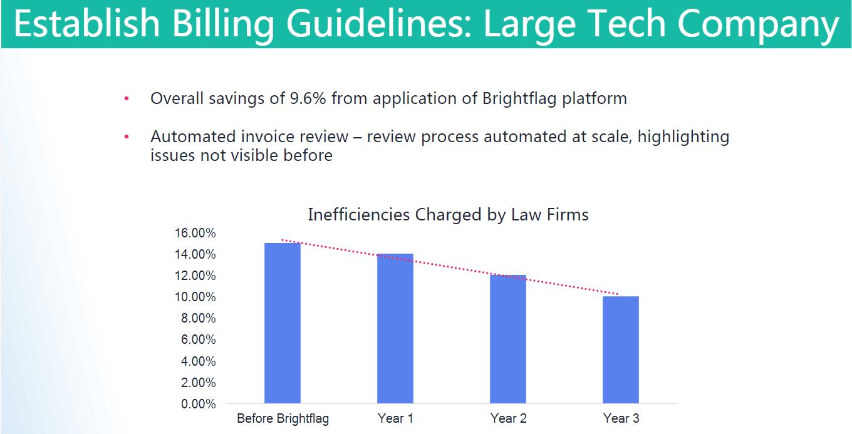 billing guideline efficiencies