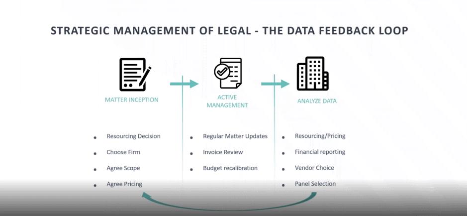 data feedback loop