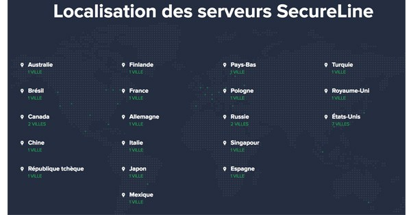 Pays avast Secureline