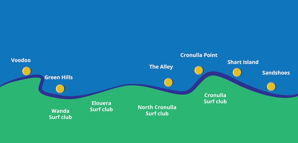 where are the biggest breaks in Cronulla
