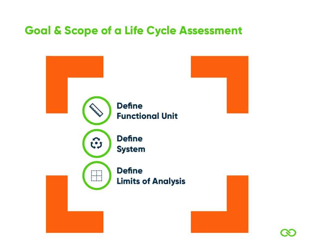 Life Cycle Assessment - Goal and Scope