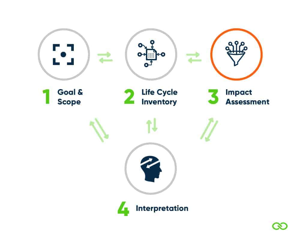 LCA Life Cycle Impact Assessment LCIA