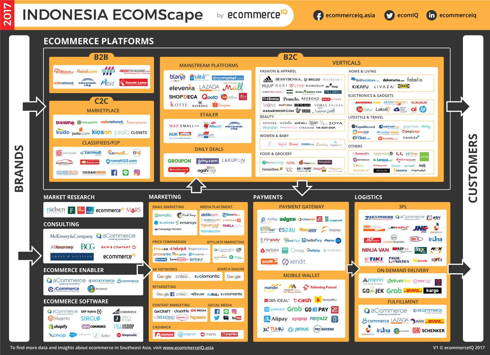 Top Ecommerce Sites and Apps in Indonesia | ecommerceIQ