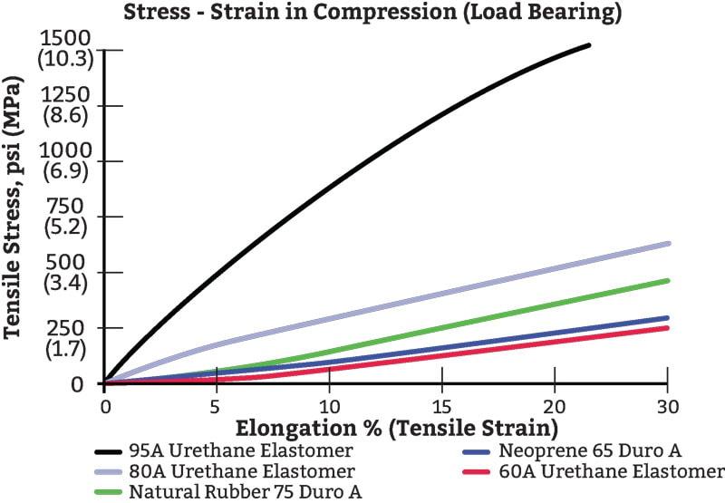 polyurethane comparison-chart