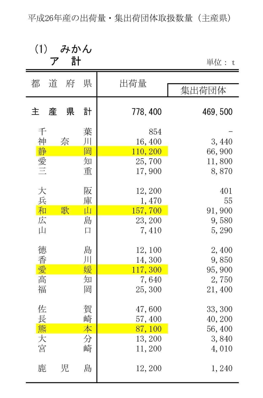 平成26年度 農林水産省統計 みかん主産県 生産量
