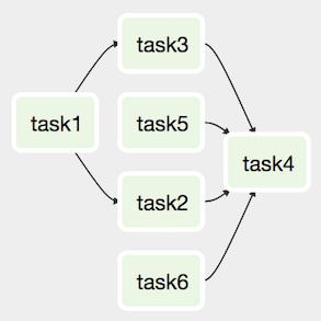 Referencies Airflow task lists