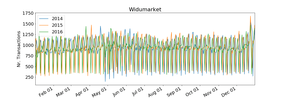 Widushop transaction history
