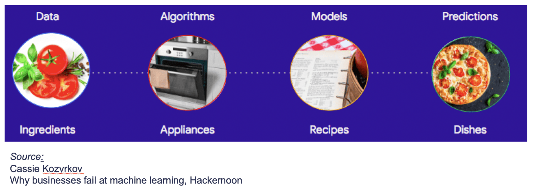 Pizza analogy that describes the four elements required for data science: data/ingredients, algorithms/appliances, models/recipes and predictions/pizzas.
