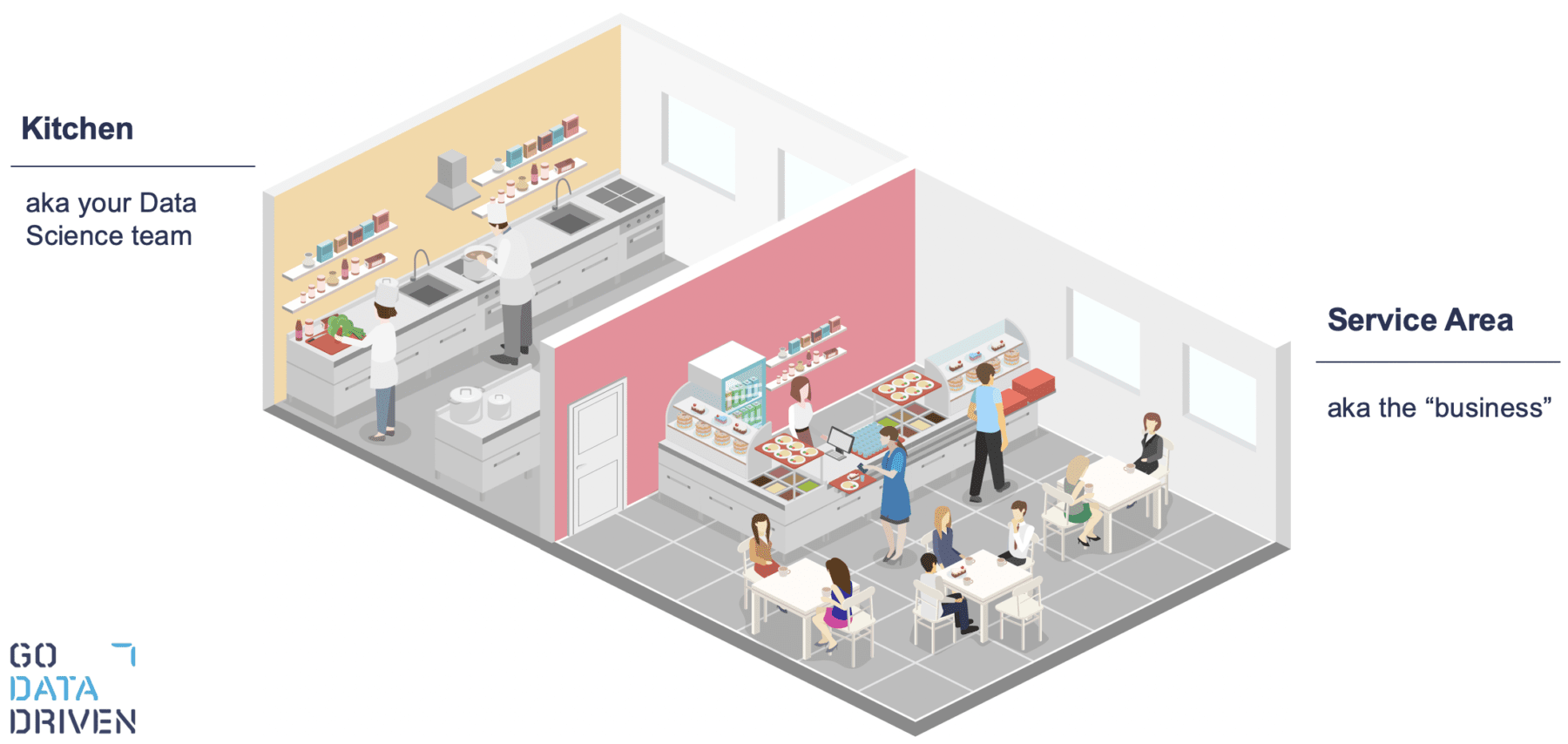 Cross section of a restaurant showing there are two parts that need to work together: the kitchen and service area.