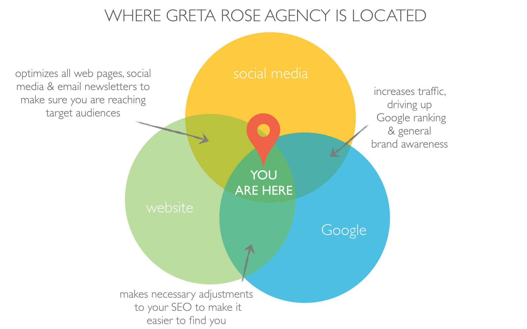 Greta Rose Agency – What we do