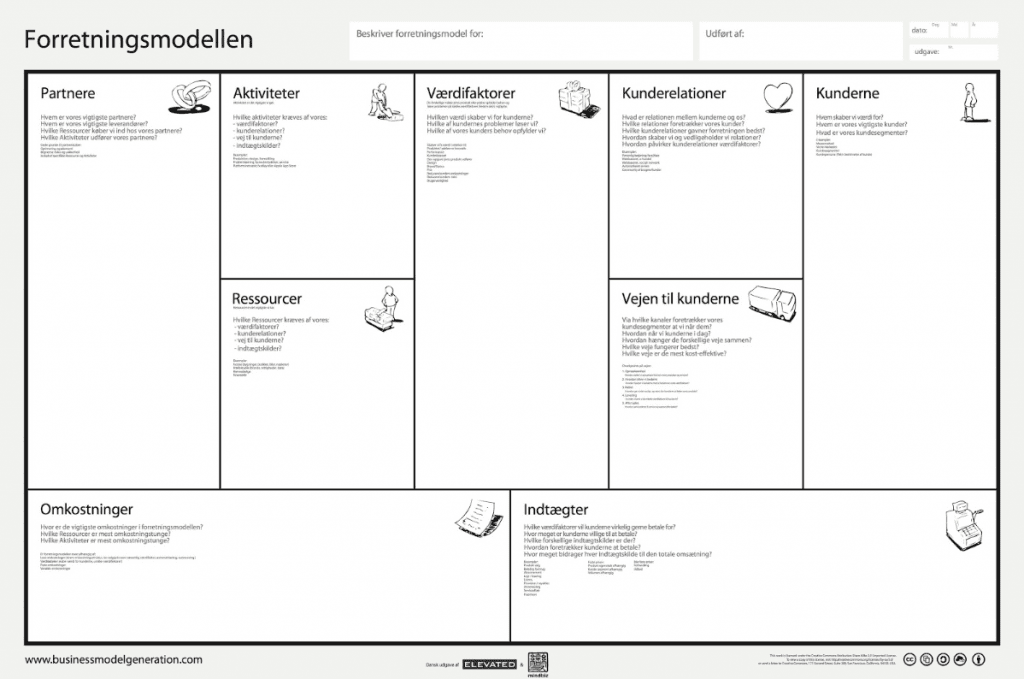 Business Model Canvas forretningmodel beskrivelse