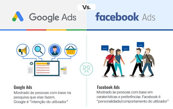 Google Ads Facebook Ads intencao utilizador