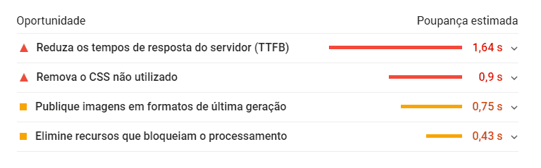 Oportunidades Google PageSpeed Insights