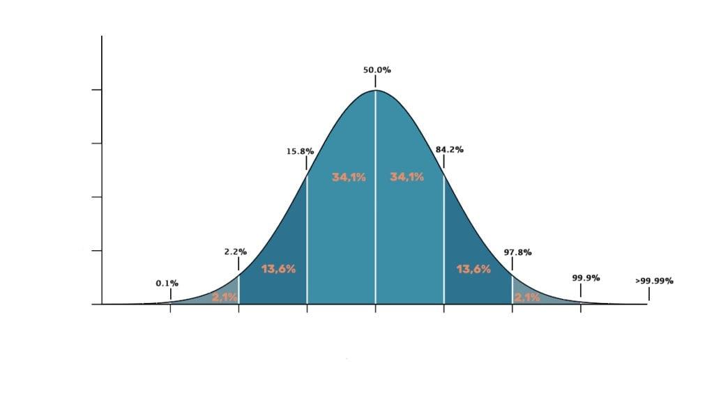 Normalverteilung Durchschnitt Mittelmaß mit anderen vergleichen