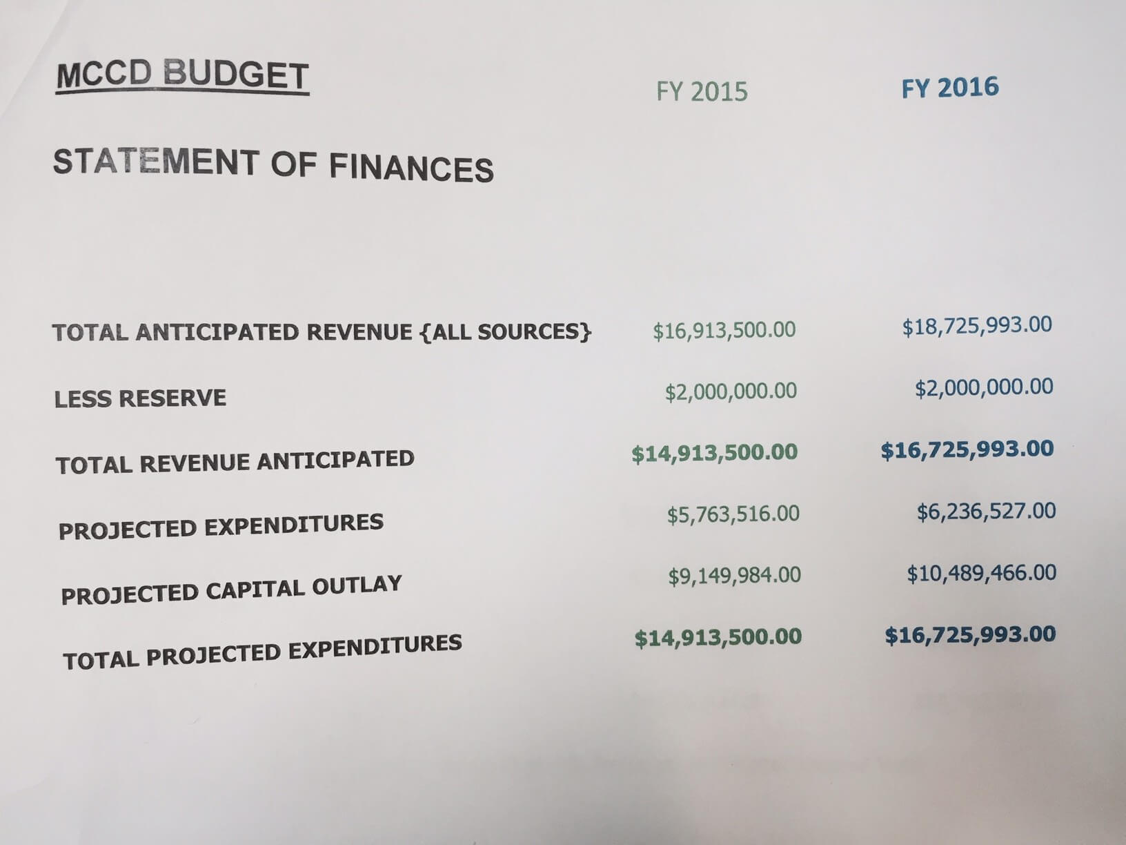 Municipal budgets likely to be adjusted to account for revenue loss