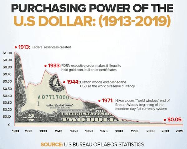 dollar purchasing power