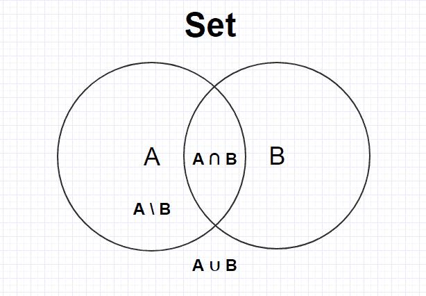 Set C# - Множество C#