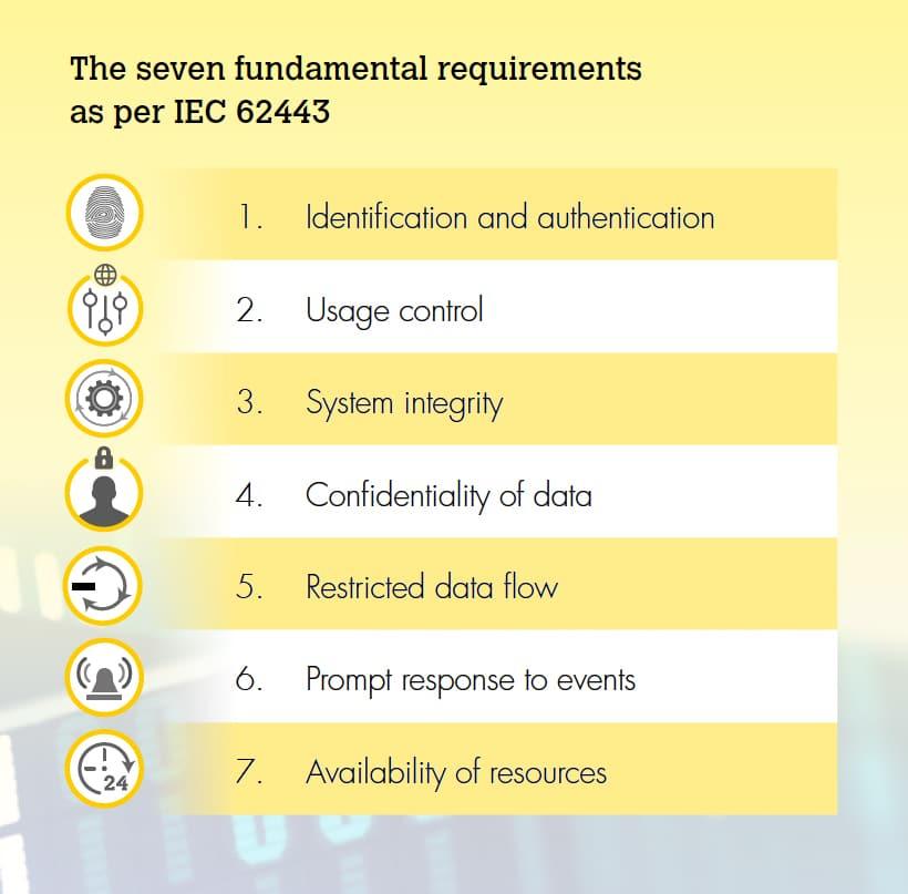 The seven fundamental requirements as per IEC 62443