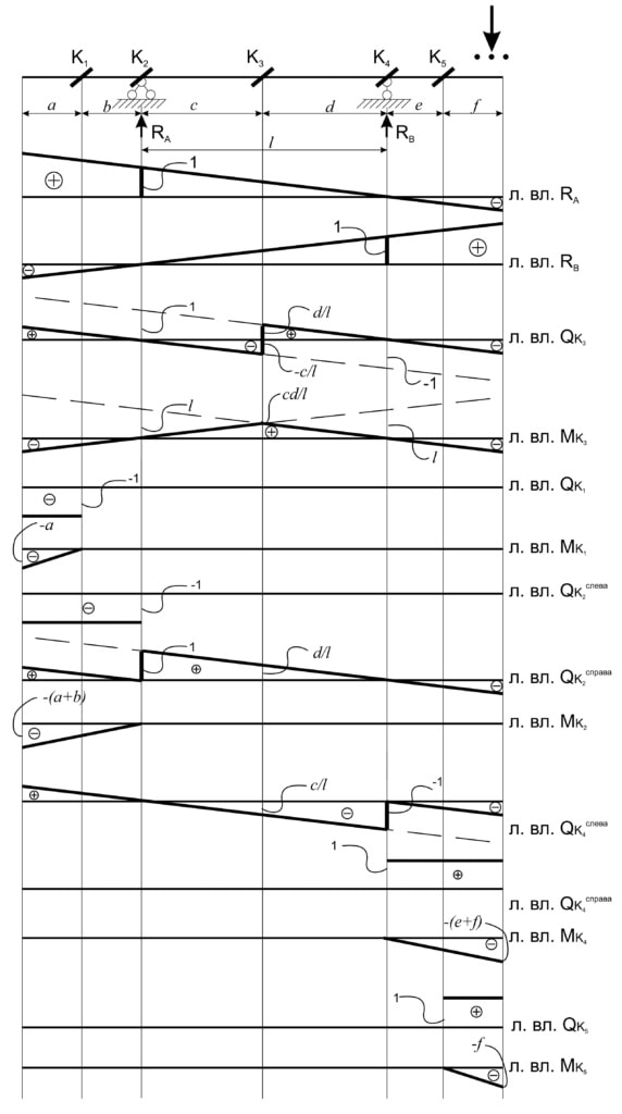 линии влияния, шаблон линий влияния для разных сечений балка на двух опорах с консолями