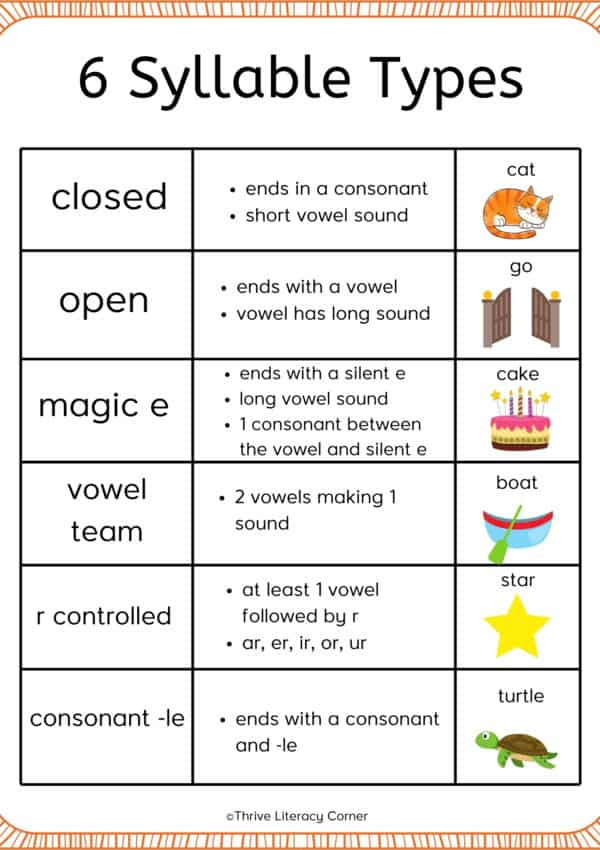 The 6 Types Of Syllables