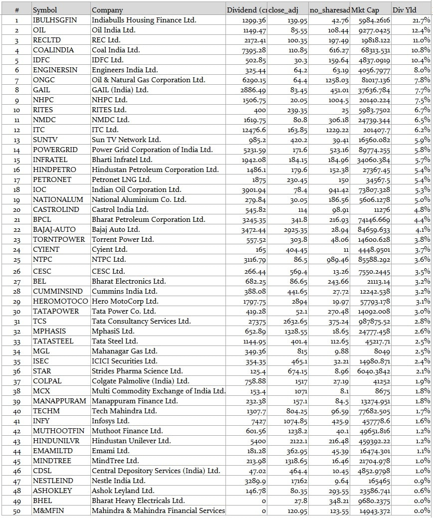 10 best dividend paying stocks