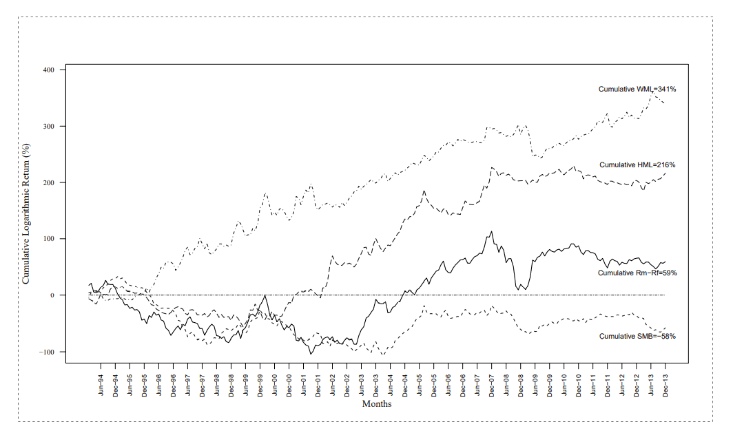 momentum investing in India