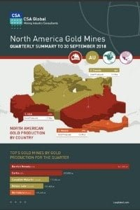 North American Gold Mines Quarterly Infographics to 30 september 2018