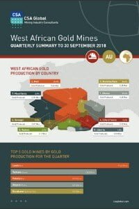 West African Gold Mines Quarterly Infographics to 30 September 2018