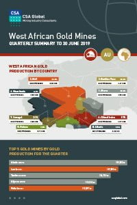 West African Gold Mines Quarterly Infographics to 30 June 2019