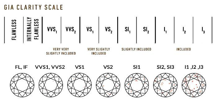 GIA Reinheitsscala (GIA Clarity Scale) mit Querschnitten der unterschiedlichen Einschlüsse in einem runden Diamanten