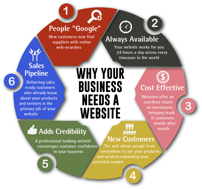 write-words-six-reasons-your-business-needs-a-website