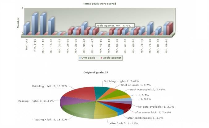 Estadísticas de partidos