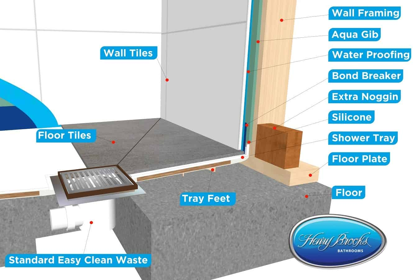 tiled shower wall cut away cross section upstand Henry Brooks