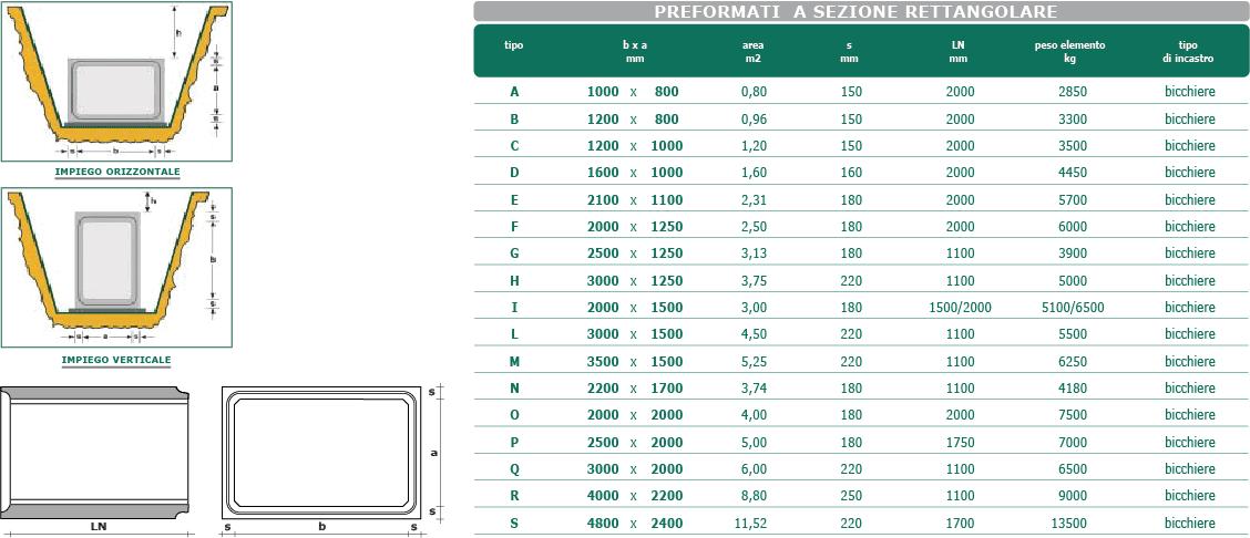 Dati tecnici preformati a sezione rettangolare (scatolari)