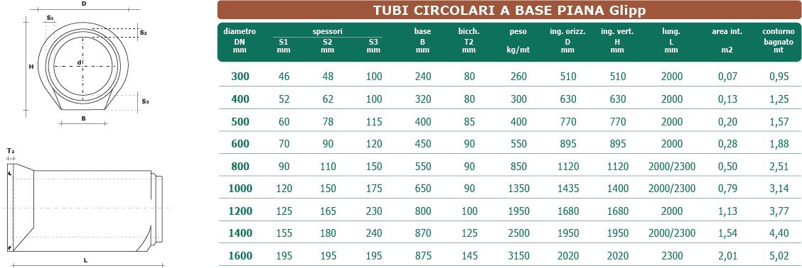 Dati tecnici tubi circolari a base piana con Giunto GLIPP