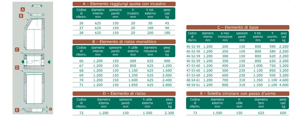 Dati tecnici pozzetti d'ispezione Monolite 2000 ø 1200