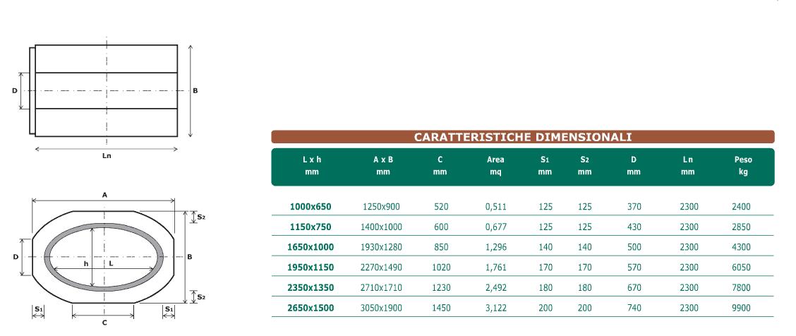 Dati tecnici tubi ellittici
